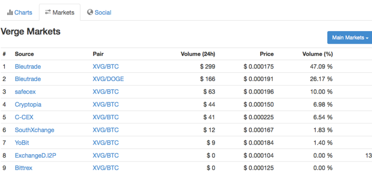 Verge Currency Prices By Exchange