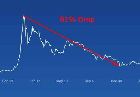 81% drop in bitcoin.png