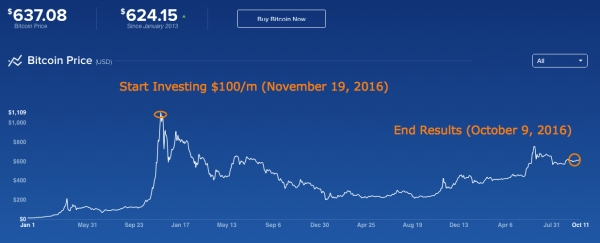 bitcoin market test.png