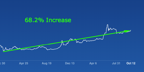 increase in bitcoin price.png