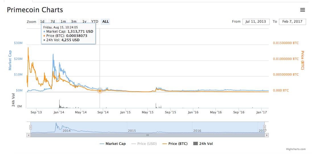 Criptomonedas bitcoin stock