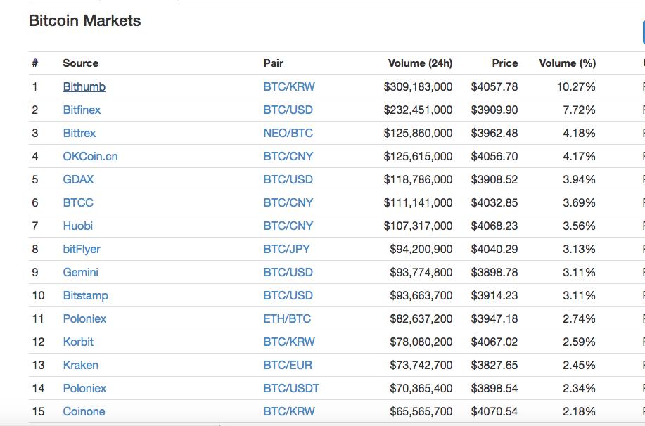 Bearish Bitcoin Market Starts