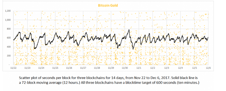 #Bitcoin Gold Provability Enhancement