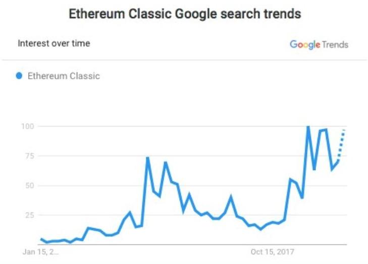 Will EMC catch #ETC?  #EthereumClassic