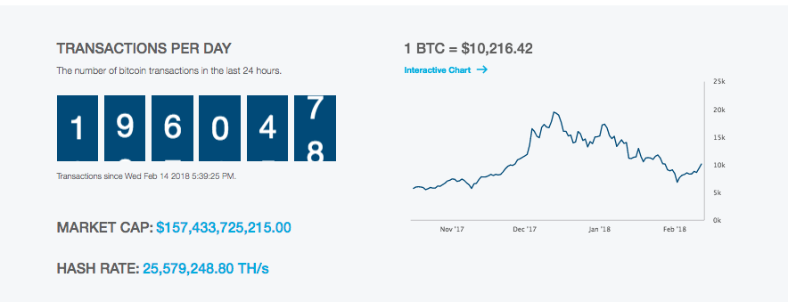 Bitcoin Passes $10,000 USD