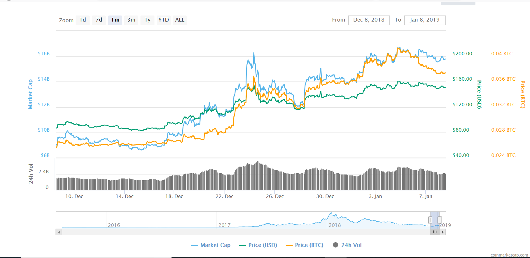 Ethereum posts gains leading into 2019