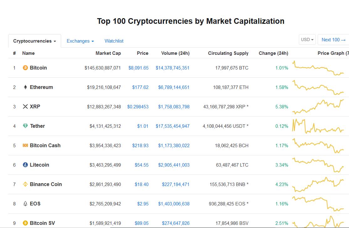 Bitcoin at $8000 and Ethereum at $175